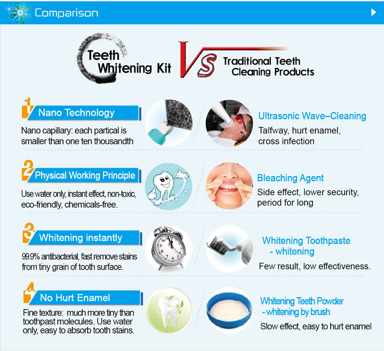 teeth-whitening-kit-composition-by-shareusmile